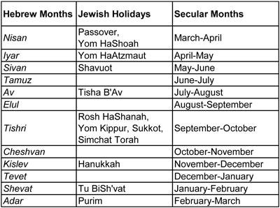 The Jewish Calendar | ReformJudaism org